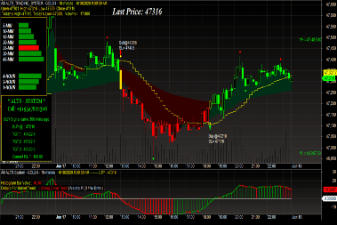 Gold Trading Strategy with technical chart