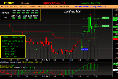 Reliance Trading Chart