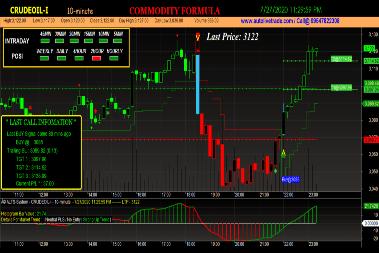 Crude Oil Trading Chart