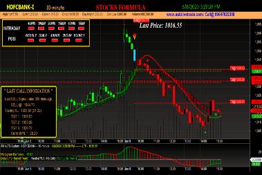 HDFC Bank Trading Chart