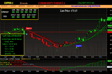Copper Trading Chart