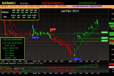 Bajaj Finance Trading Chart