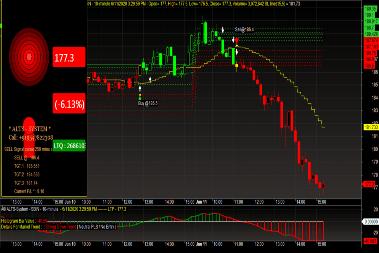 SBI Trading Chart